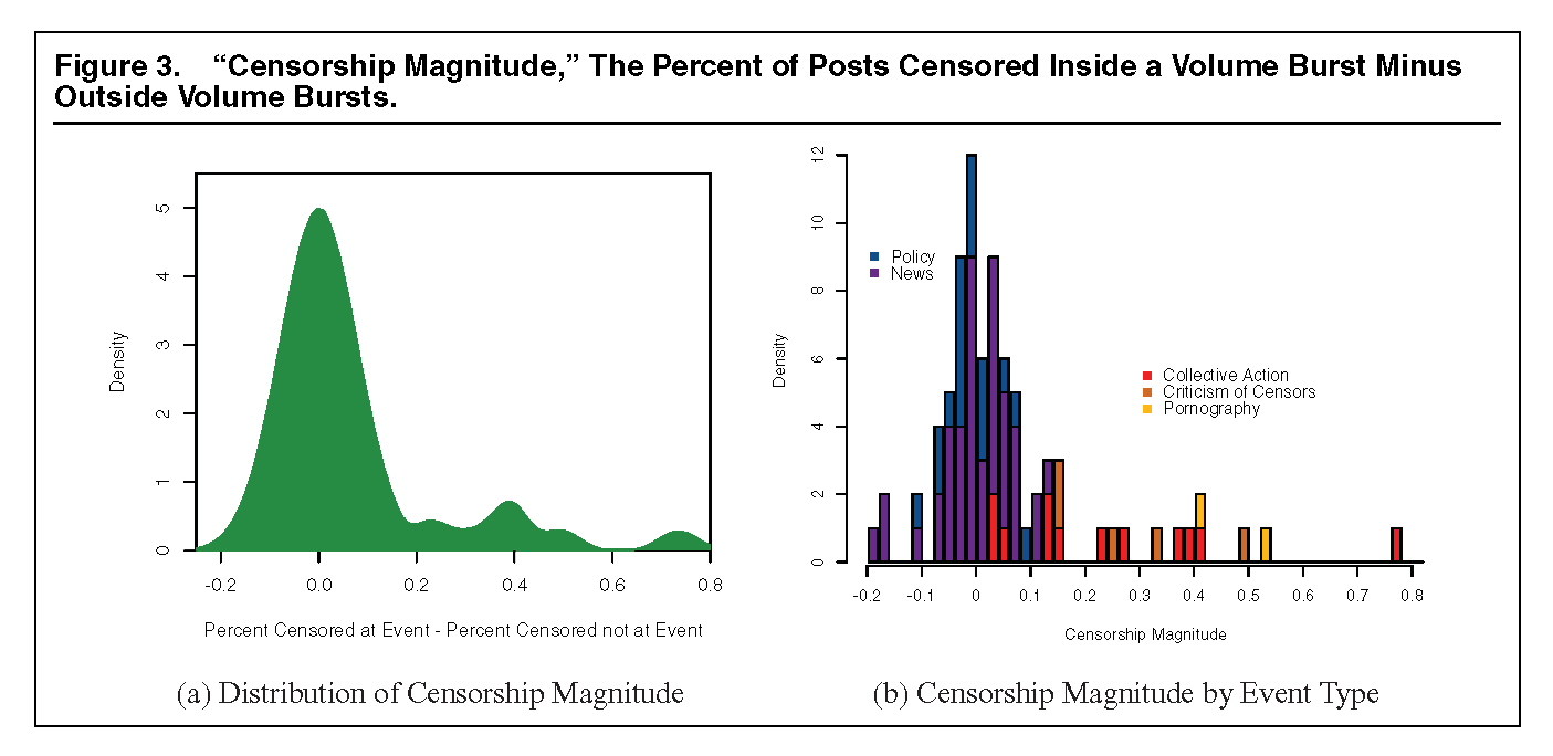 music censorship statistics