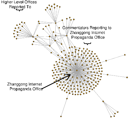 How the Chinese Government Fabricates Social Media Posts for